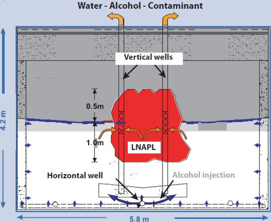 Alcohol flushing of aquifers contaminated with LNAPL