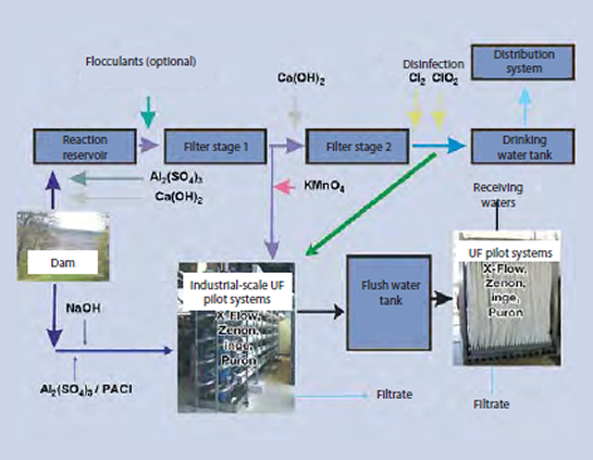 Treatment schematic for the Roetgen water plant and integration of the pilot facilities