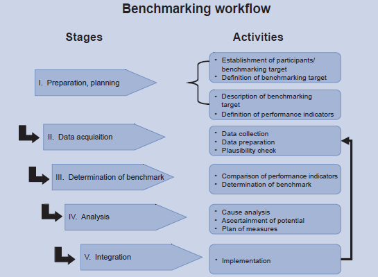 Benchmarking workflow