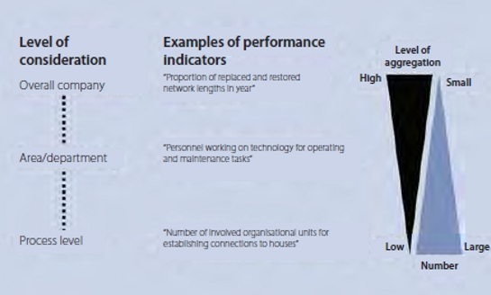 From highly aggregated performance indicators for assessing the overall company to detailed process indicators