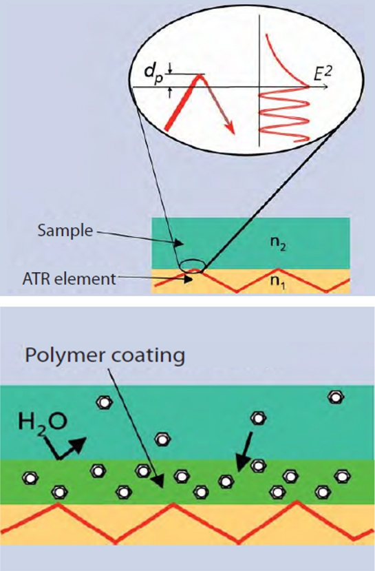 Schematic representation of ATR technology