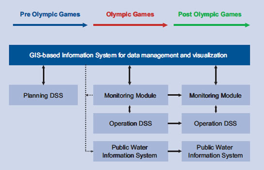OWIS – Olympic Water Information System